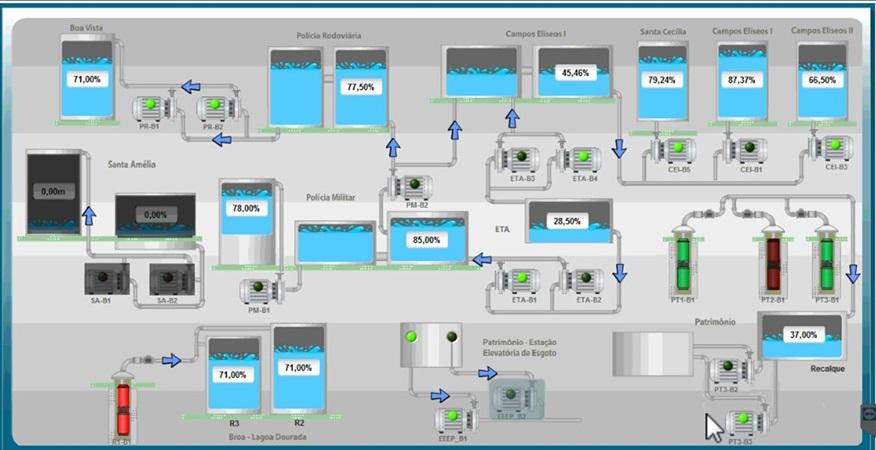 SaaeB | Serviço Autônomo de Água e Esgoto de Brotas